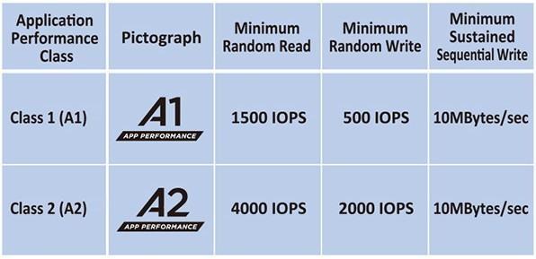 Application Performance Class A1 A2