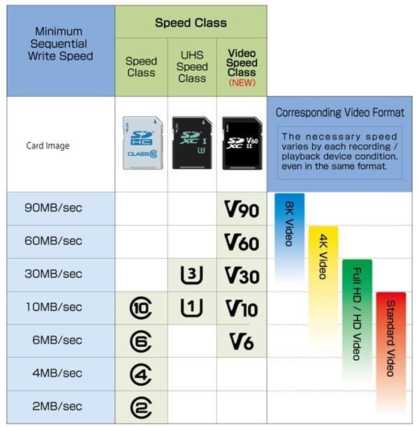Video Speed Class standard Micro SD